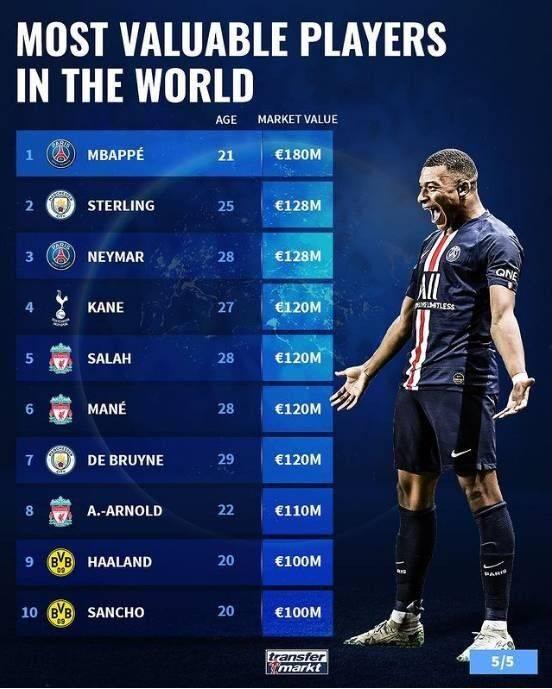 巴黎圣日耳曼球星姆巴佩以1.8亿欧元的身价排名第一位