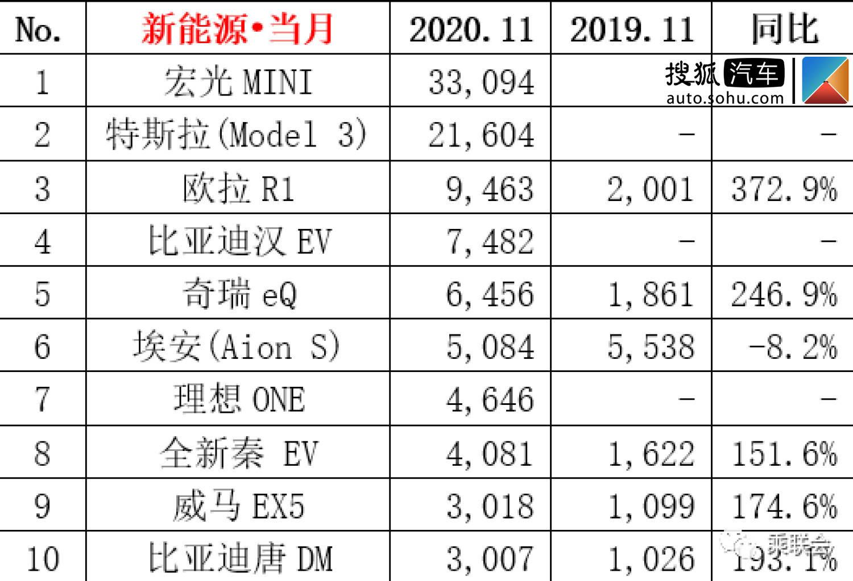 11月新能源汽车销量出炉 宏光MINI EV夺榜首