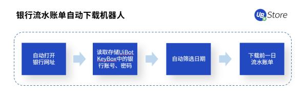 年底将到,财务人忙到爆!UB_Store财务RPA解决零售类公司财务痛点