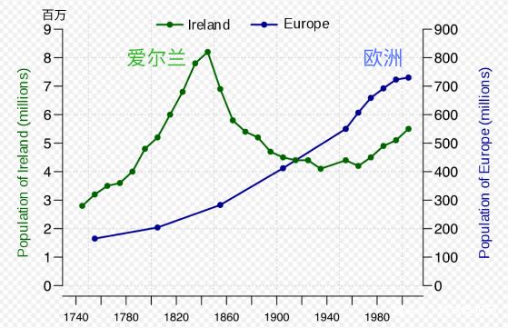 欧洲人口数量_2020大选 草根风暴会持续强劲吗
