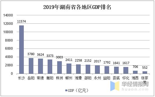 湖南2020各市gdp_湖南2018gdp排名图片