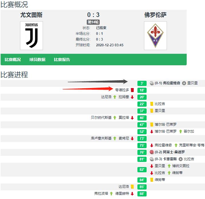 尤文0-3佛罗伦萨遭赛季首败 37岁老将全场最佳