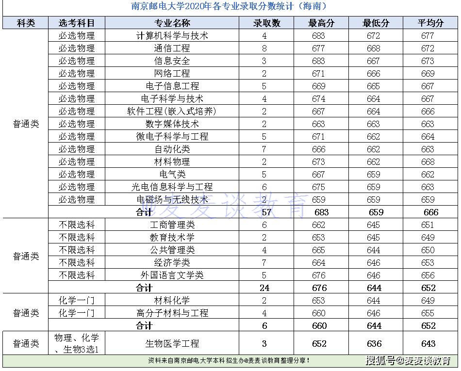 南京邮电大学排名_南京邮电大学