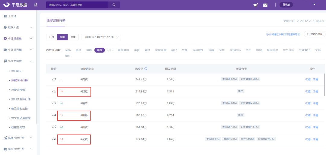 小红书头部品牌SEO布局曝光,热搜词详情-相关品牌上线!