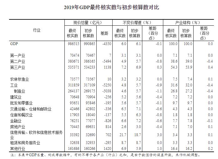 2019台湾gdp总量_台湾gdp