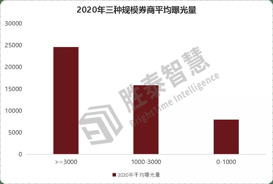 2020券商经纪排名_证监会2020券商评级