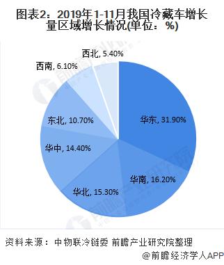 2020中国冷藏车行业市场现状及发展前景分析 政策赋能新能源冷藏车市场发展