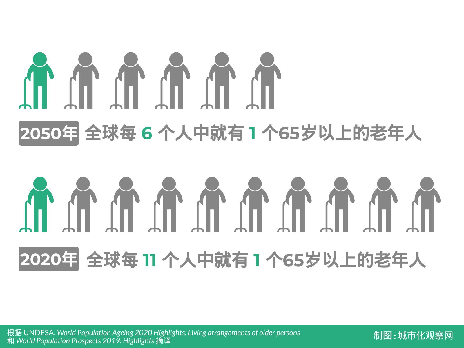 2020年世界人口各国_世界艾滋病各国人口
