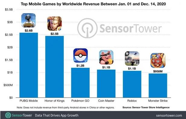 """2020年,手机游戏收入排行榜出炉:""""PUBG手机""""险胜""""王者荣耀"""""""