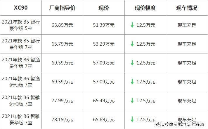 【上海】沃尔沃XC90最高优惠12.5万元