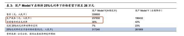 权威发布:国产特斯拉Model Y毛利率高达30%!未来或降至26万