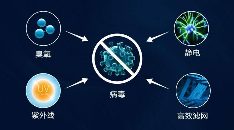 天气寒冷时,健康呼吸是必要的。米家空气净化器能有效清除病毒