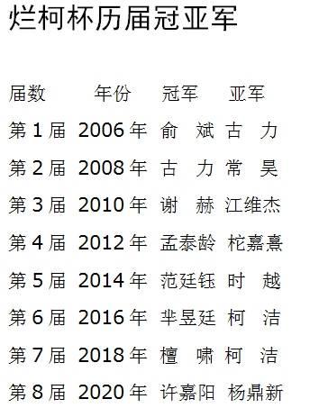 烂柯杯许嘉阳胜四世界冠军夺冠 杨鼎新屈居亚军