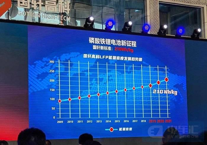 国轩高科磷酸铁锂电池单体能量密度210Wh/kg新品发布