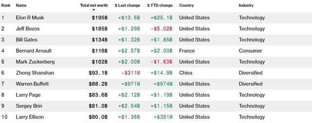 全球首富换人!马斯克身价达1950亿美元,首超亚马逊贝索斯