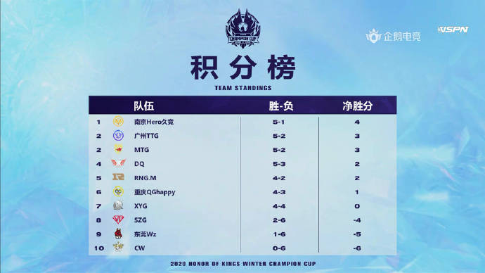 冬冠第三日:RNG.M不敌K甲队伍 重庆QG仍在晋级区外