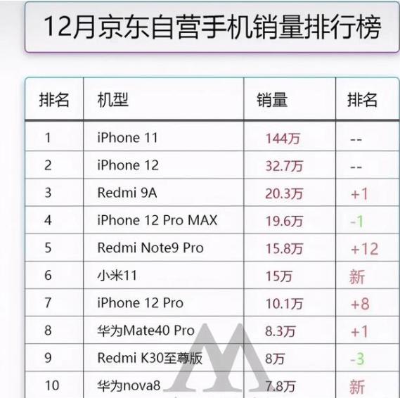 12月手机销量,华为有点惋惜,苹果iPhone12也没第一