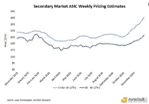 比特币矿机制造商价格飞涨仍在几周内售罄