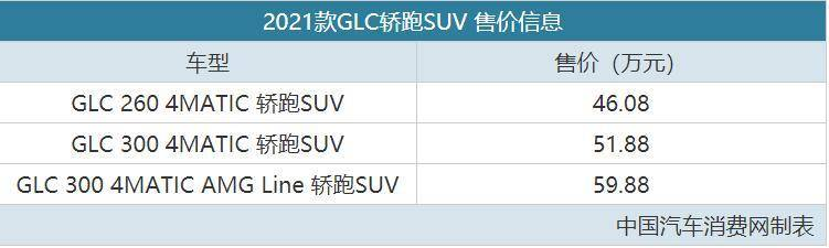 """原""""挤牙膏""""升级版奔驰GLC coupe SUV销量46.08万"""