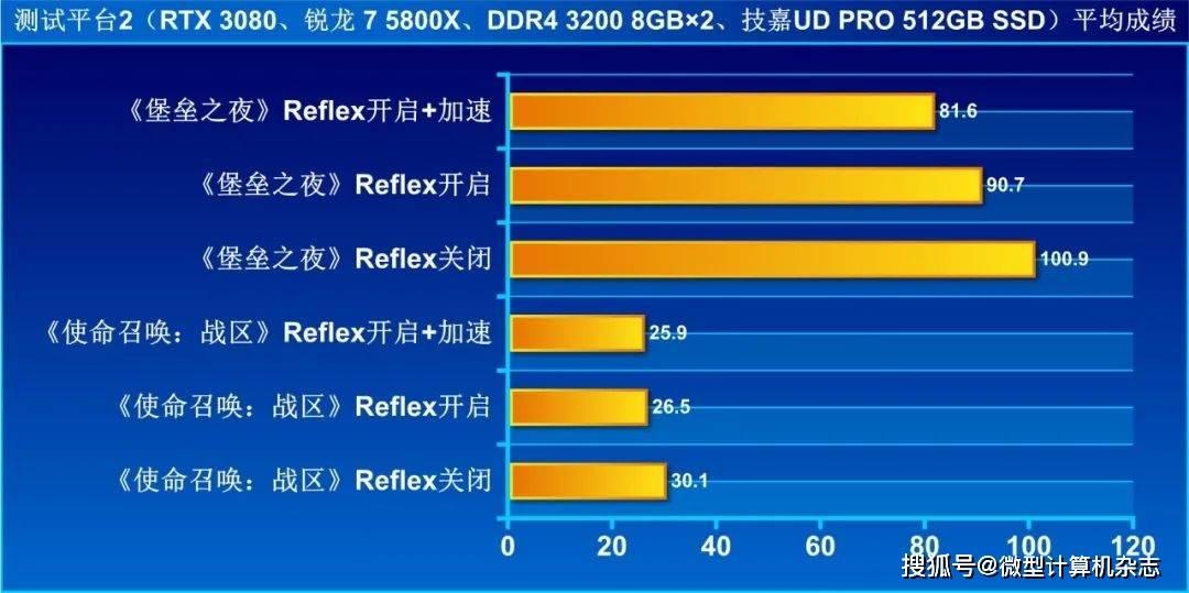 """分毫必争的""""战场"""",NVIDIA Reflex助你夺得先机"""