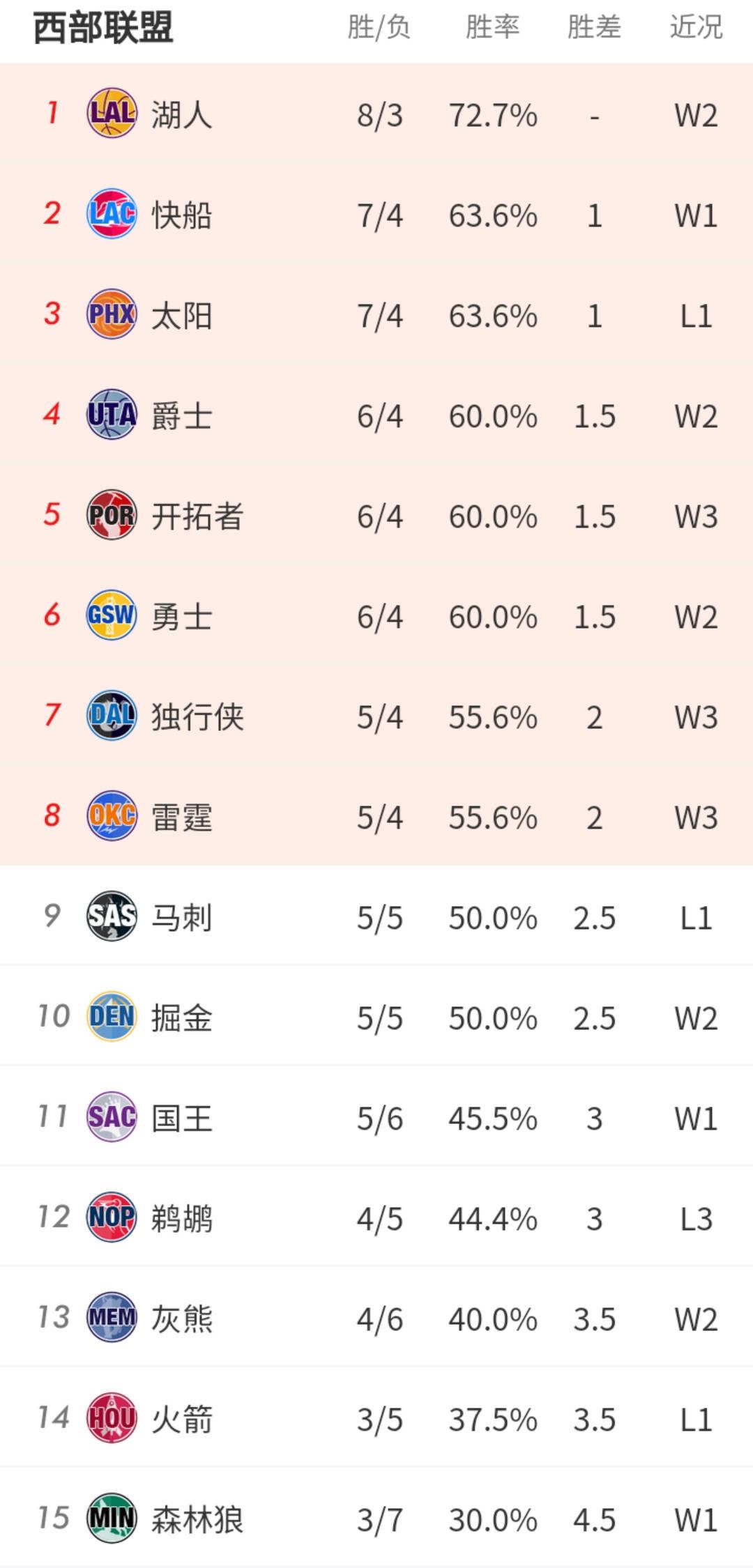 原创             一场爆冷让湖人坐稳榜首!NBA最新排名:东部第一易主,太阳跌至第三