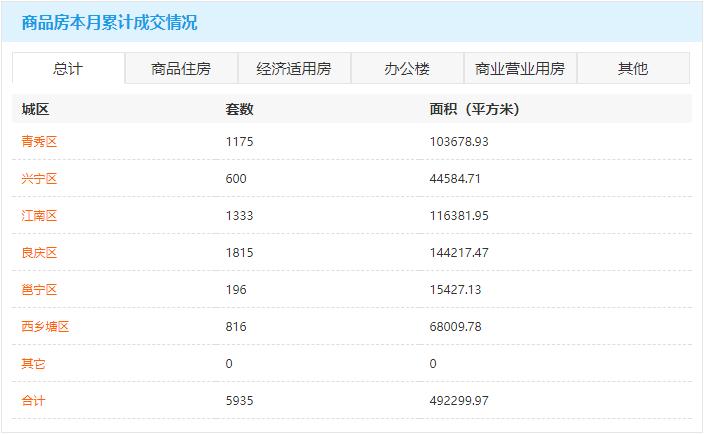 1月11日南宁房地产商品房成交587套 商品住房累计可售82243套