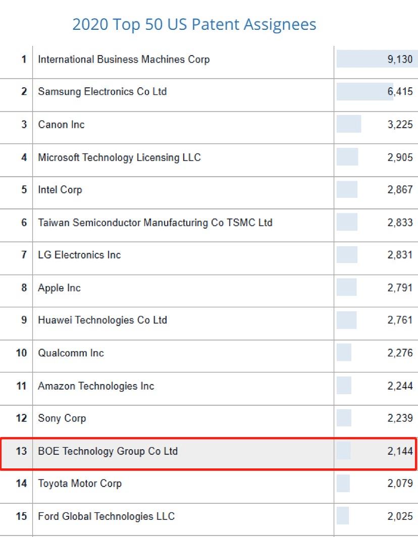 BOE(京东方)位列2020 IFI专利授权排行榜全球第13位