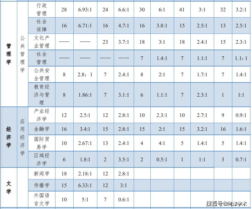 华东政法大学2016-2020年考研录取、调剂情况发布