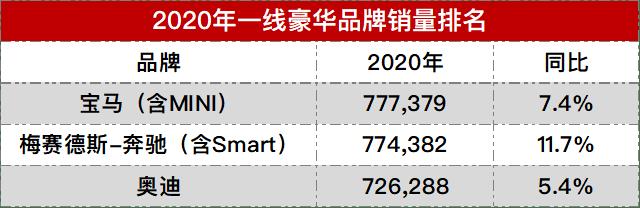 为什么原来的奔驰在华能排名第二,在美国却只有第三