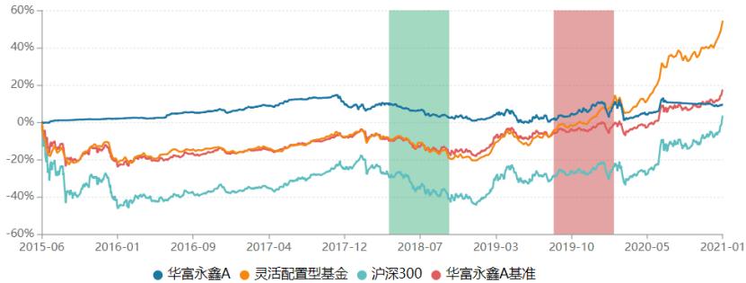 华富基金旗下10只产品陷入迷你化窘境 华富永鑫去年业绩飘绿