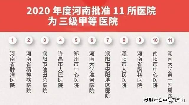 """河南再添11所""""三甲""""医院"""