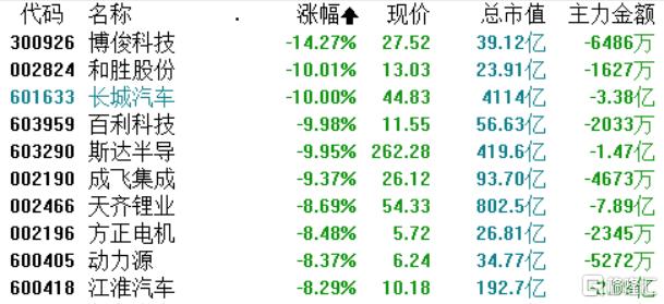 沪指跌0.9%,白酒、军工、新能源抱团板块大跌