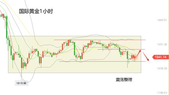 黄立臣:黄金涨了就堵了。金价震荡整理