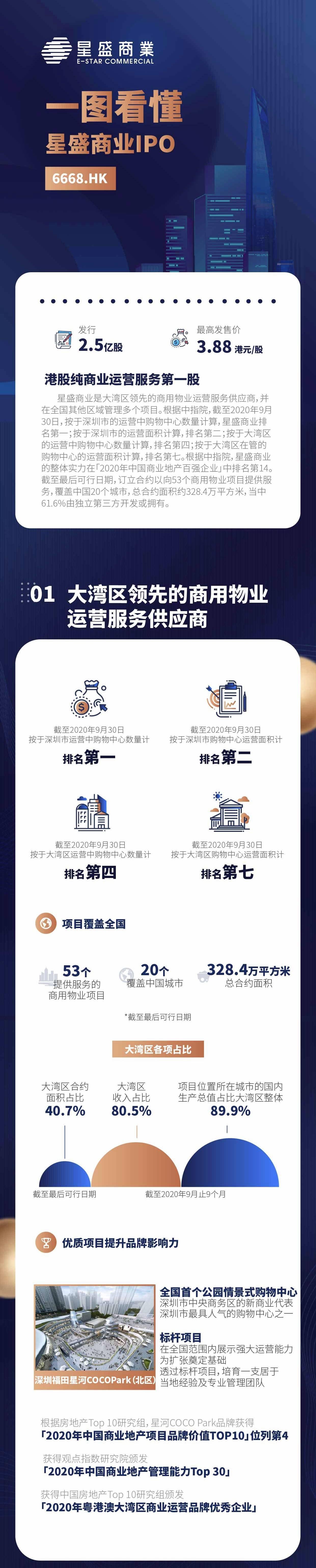 了解盛兴商业的IPO(06668。香港)的照片