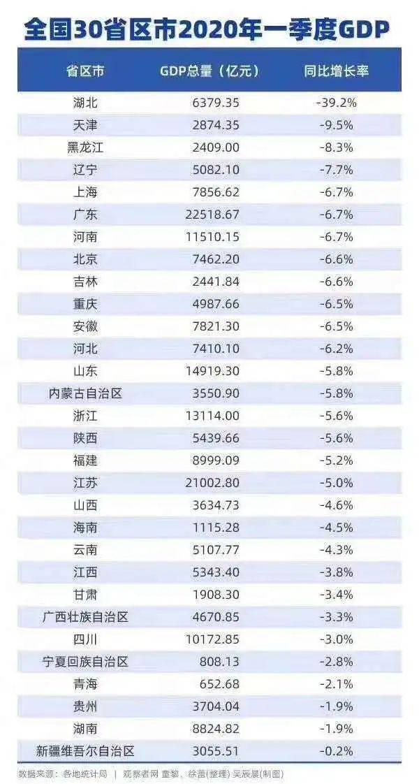 天津gdp排名第一的时候_今年前三季度GDP增速吉林省为8.8 位列第23位