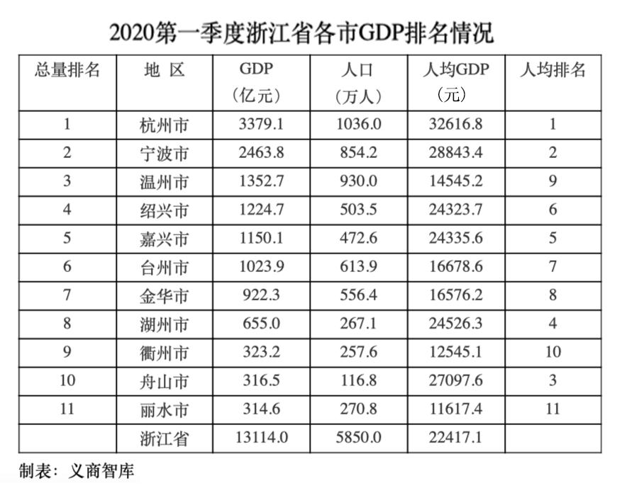 2020嘉兴市一季度GDP_榜单|浙江省各市2020年一季度GDP成绩单出炉,人均GDP杭州继...