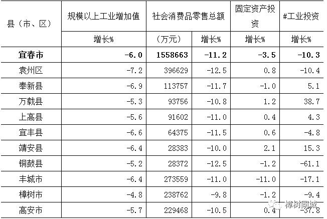 宜春2020年上半年GDP_宜春袁州区规划2020图