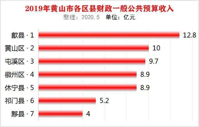 歙县gdp_黄山市各区县 歙县人口最多GDP第一,祁门县面积最大(2)