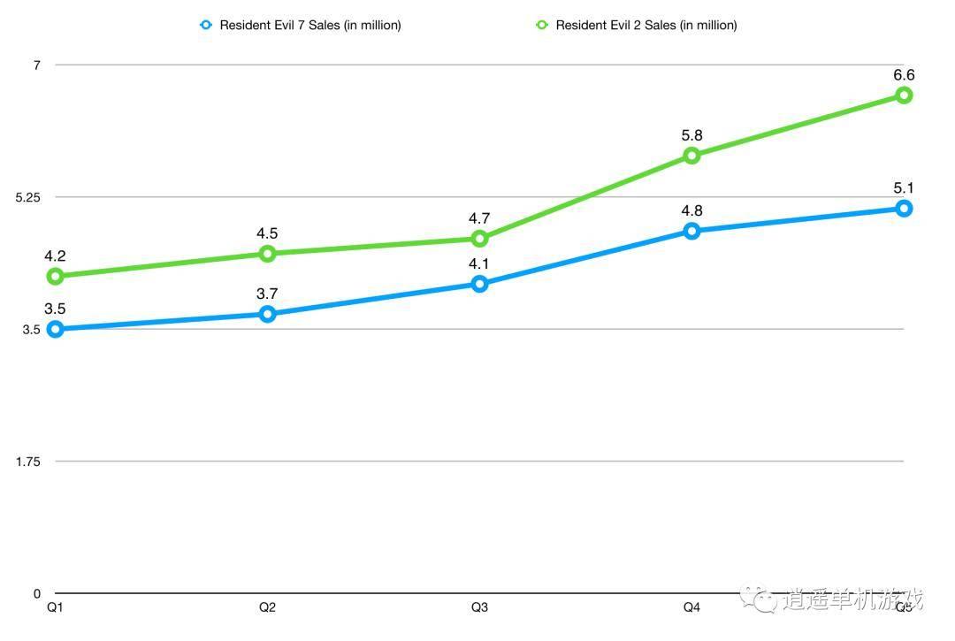 《生化危机2:重制版》销量破660万 有望成为系列销售之最