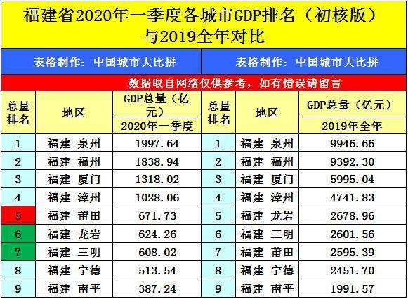 2020年江西GDP达_江西2020年经济数据出炉,各城市地位面临洗牌,谁将胜出