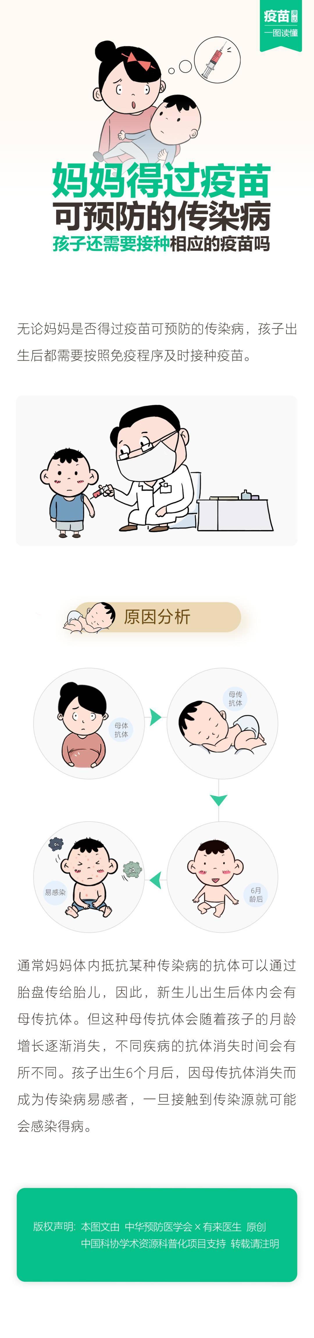 【疫苗漫画】妈妈得过疫苗可预防的传染病,孩子还需要接种相应的疫苗吗?