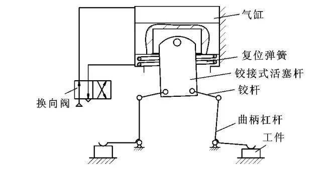 铰接式活塞杆的双工位气动夹具图片