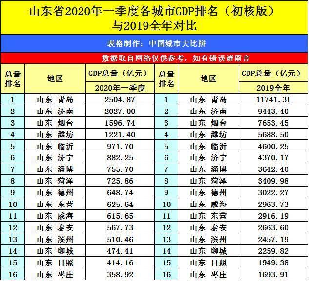 兖州2020GDP_山东16市GDP排名,人均GDP排名 人均GDP聊城倒数第一