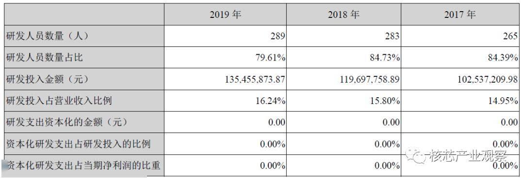 国外芯片技术交流-从2019年报看国产MCUrisc-v单片机中文社区(11)