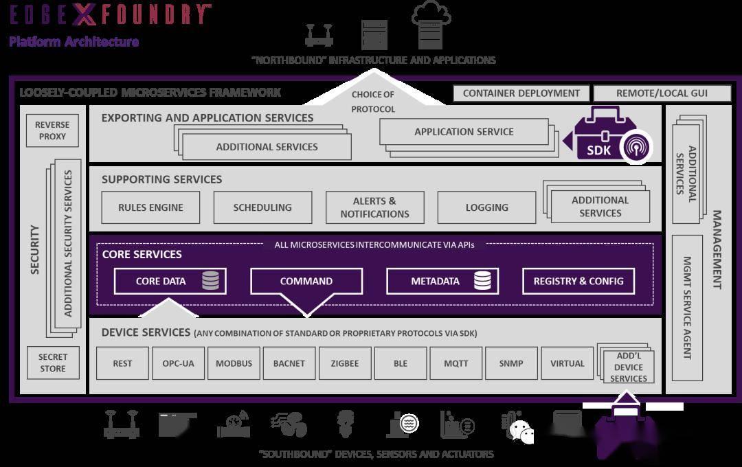云管理虚拟化设备 | 系列文章(3)