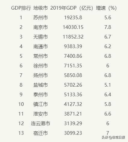 2019年江苏省各市GDP排行榜:苏州逼近2万亿,南京1.5万亿在即