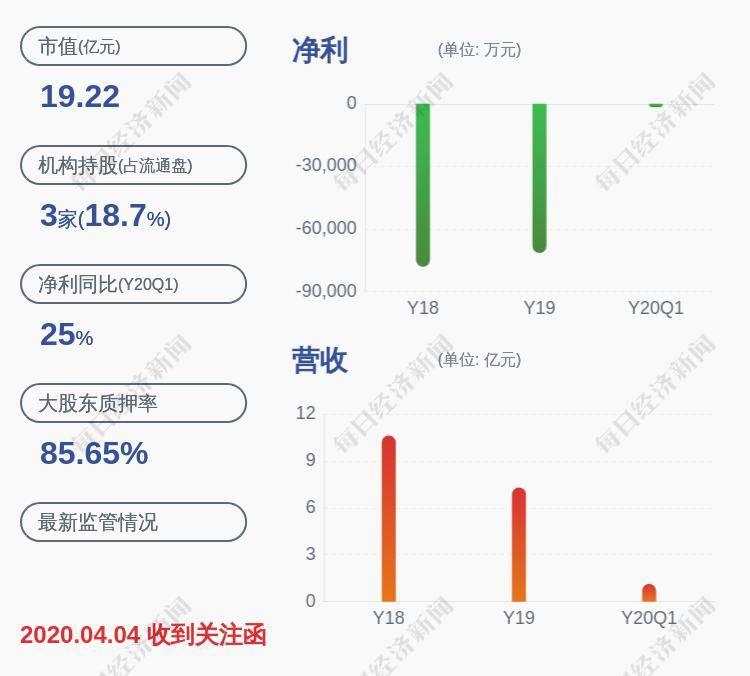 融捷健康:公司股东约348万股质押解除