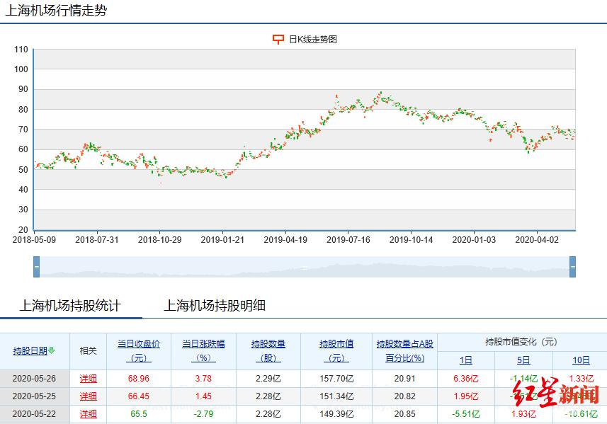 红星资本局|3只股票同日外资持股预警!来看下此前两只走势
