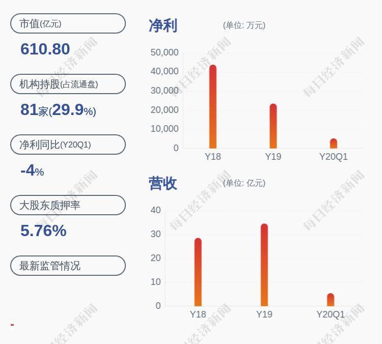 广联达:控股股东进行股票质押式回购交易