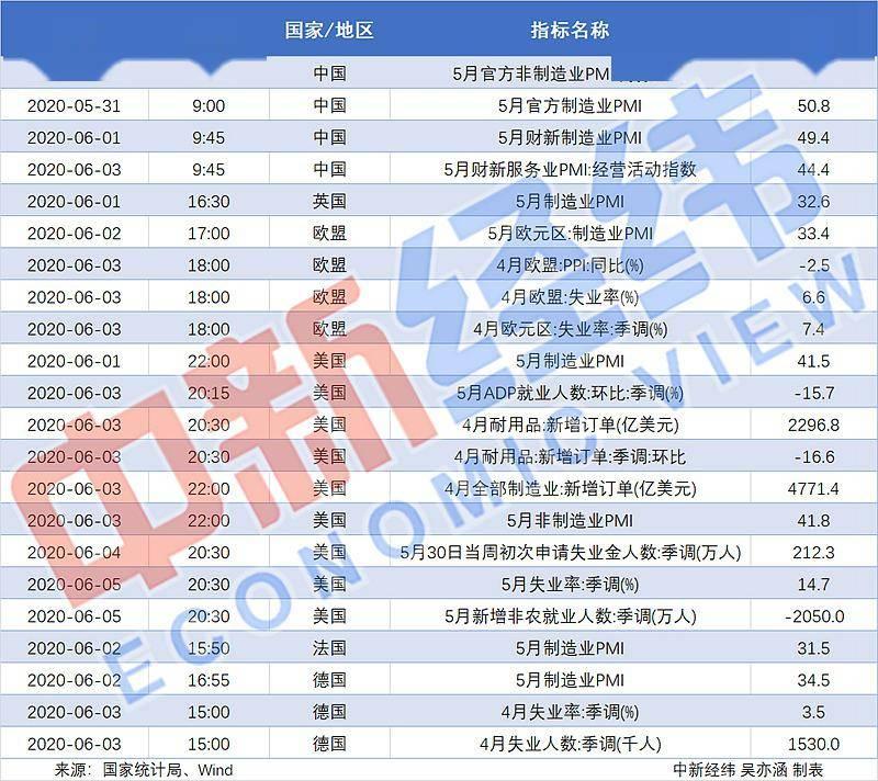 【重磅财经前瞻】中国公布5月PMI美股上半年最大IPO登场